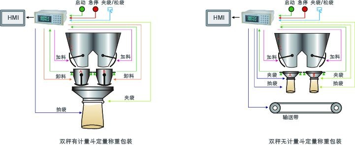 GM8804CD双秤包装控制器用户示意图