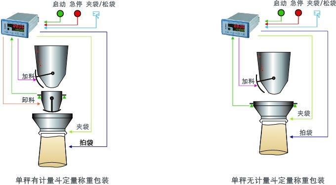 GM8806A-BZ包装控制器用户示意图