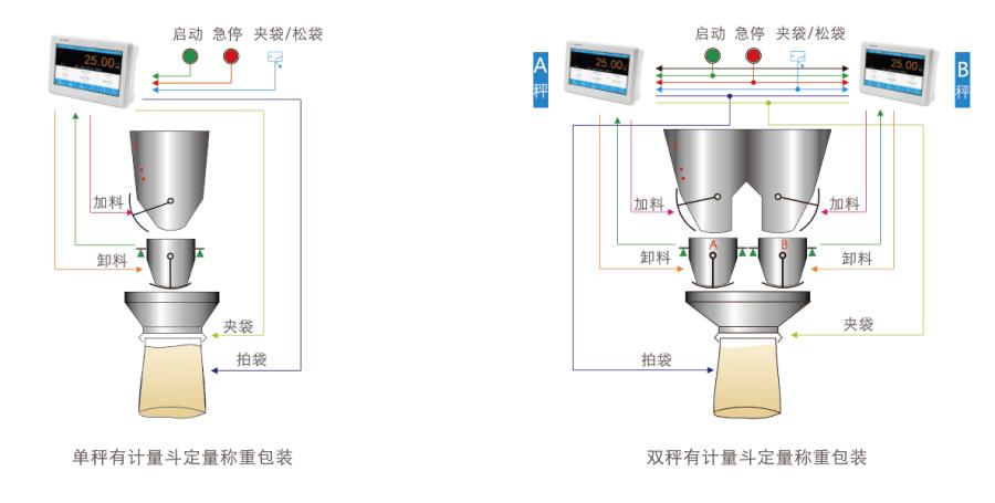 GM9907-L2触屏包装控制器用户示意图